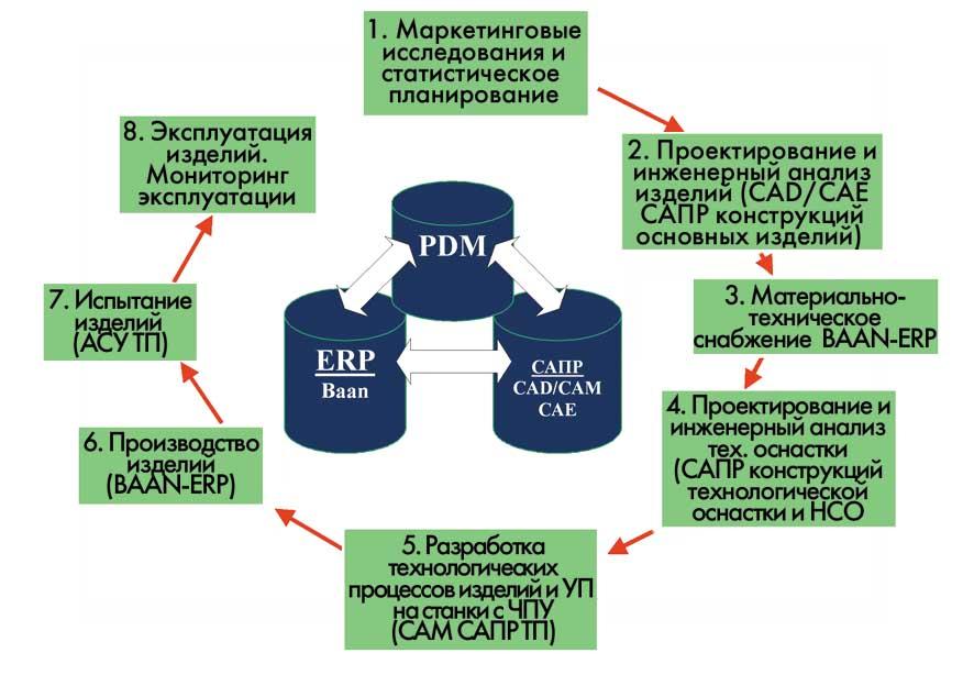 Information Technology Dissertation Topics