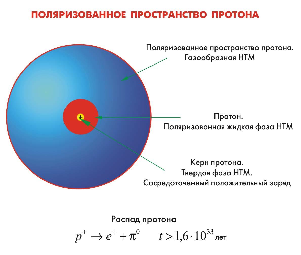 Где находится протон а где